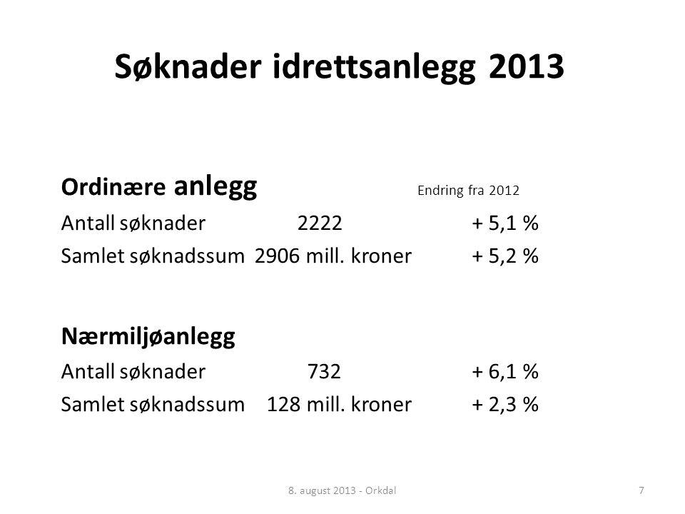 Søknader idrettsanlegg 2013 Ordinære anlegg Endring fra 2012 Antall søknader 2222 + 5,1 % Samlet søknadssum 2906 mill.