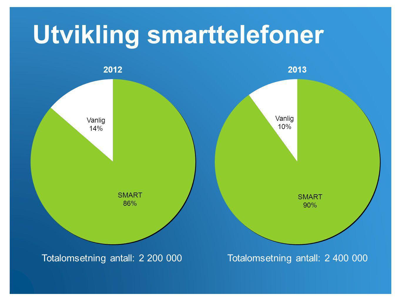 Totalomsetning antall: 2 200 000Totalomsetning antall: 2 400 000 Utvikling smarttelefoner