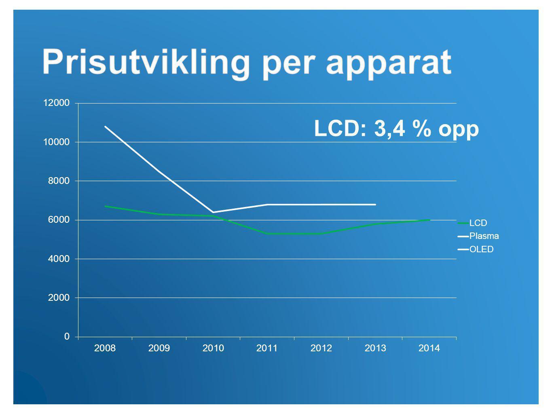 LCD: 3,4 % opp