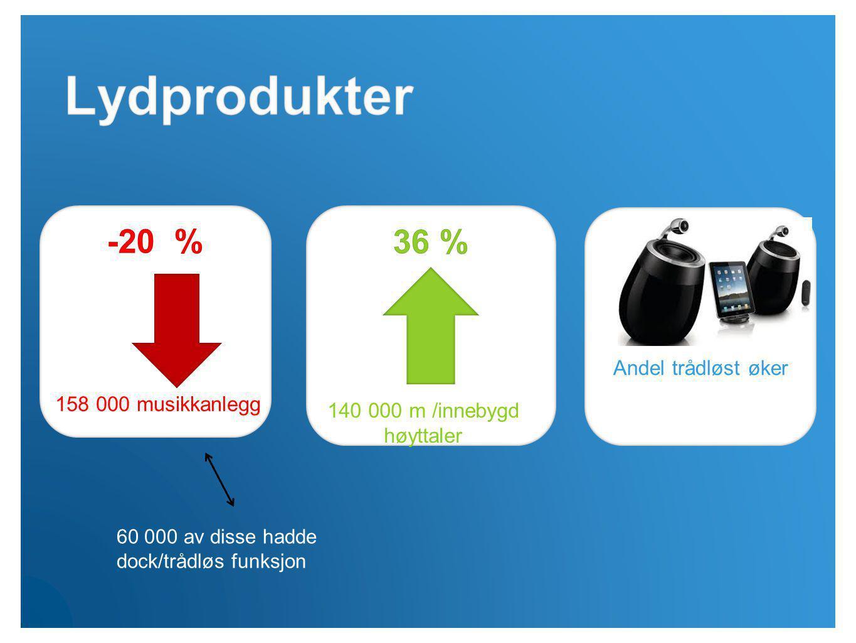 158 000 musikkanlegg 140 000 m /innebygd høyttaler Andel trådløst øker 60 000 av disse hadde dock/trådløs funksjon