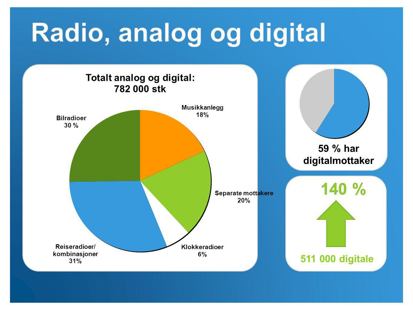 digitale 59 % har digitalmottaker