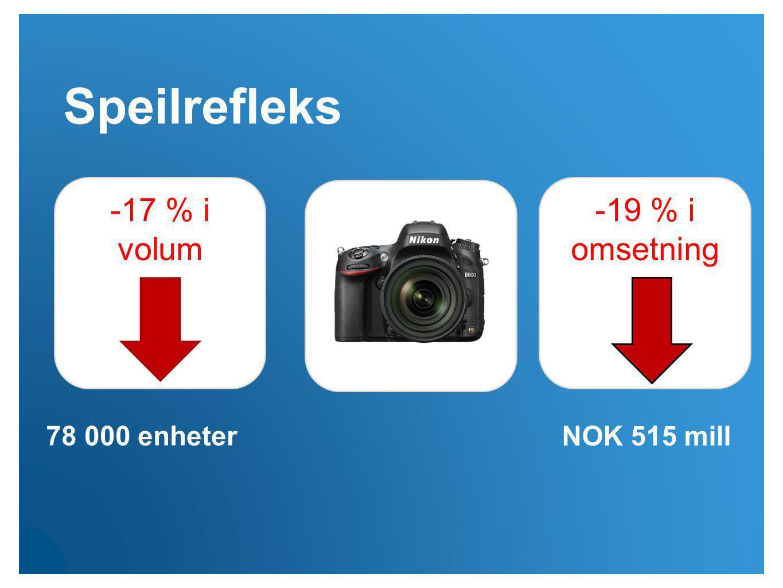 Speilrefleks -17 % i volum -19 % i omsetning 78 000 enheter NOK 515 mill