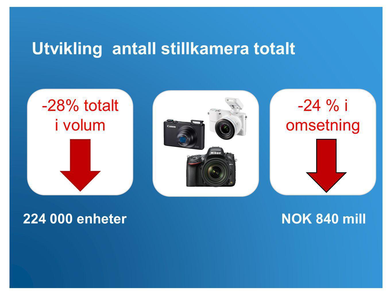 Utvikling antall stillkamera totalt -28% totalt i volum -24 % i omsetning 224 000 enheter NOK 840 mill