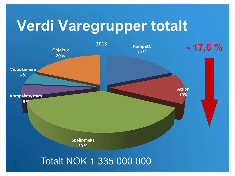 Totalt NOK 1 335 000 000 - 17,6 %