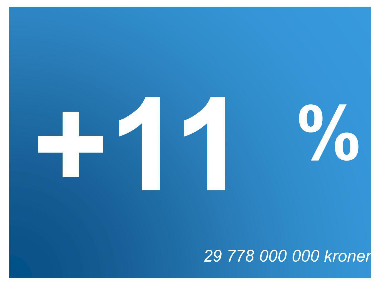 29 778 000 000 kroner +11 %