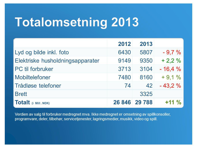 20122013 Lyd og bilde inkl. foto64305807- 9,7 % Elektriske husholdningsapparater91499350+ 2,2 % PC til forbruker37133104- 16,4 % Mobiltelefoner7480816