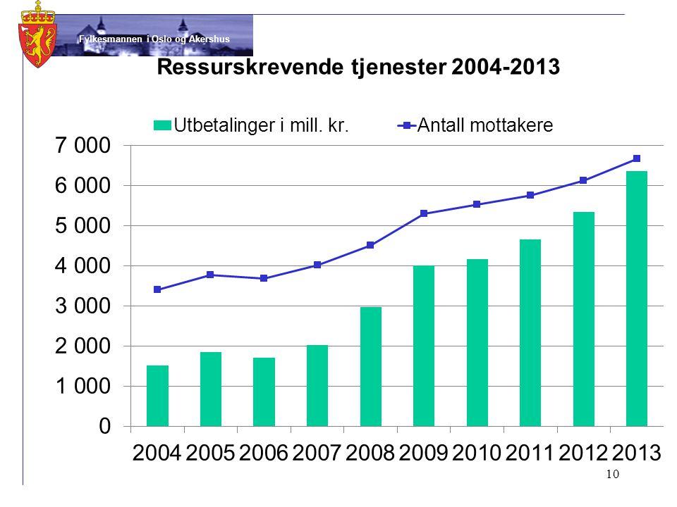 Fylkesmannen i Oslo og Akershus Ressurskrevende tjenester 2004-2013 10