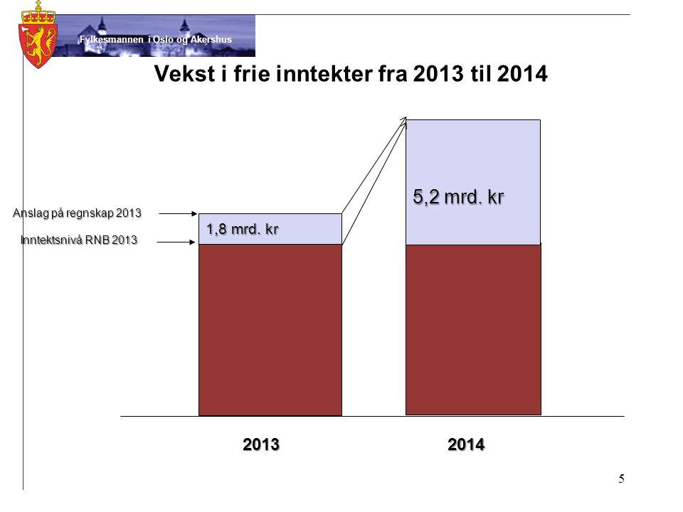 Fylkesmannen i Oslo og Akershus Vekst i frie inntekter fra 2013 til 2014 5 20132014 Inntektsnivå RNB 2013 5,2 mrd.