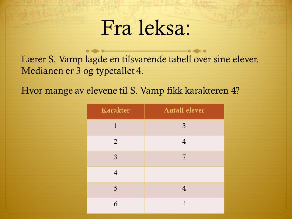 Fra leksa: Lærer S. Vamp lagde en tilsvarende tabell over sine elever. Medianen er 3 og typetallet 4. Hvor mange av elevene til S. Vamp fikk karaktere