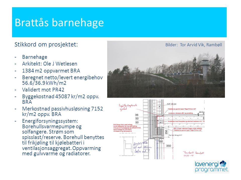 Brattås barnehage Stikkord om prosjektet: -Barnehage -Arkitekt: Ole J Wetlesen -1384 m2 oppvarmet BRA -Beregnet netto/levert energibehov 56.6/36.9 kWh