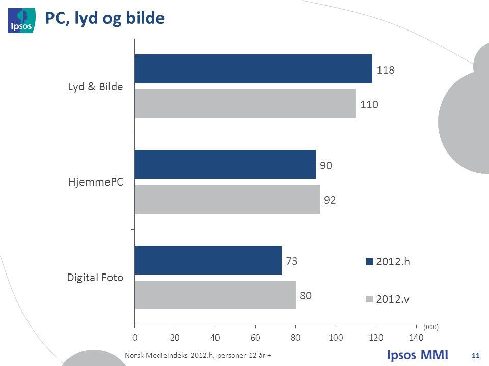 PC, lyd og bilde 11 (000) Norsk Medieindeks 2012.h, personer 12 år +
