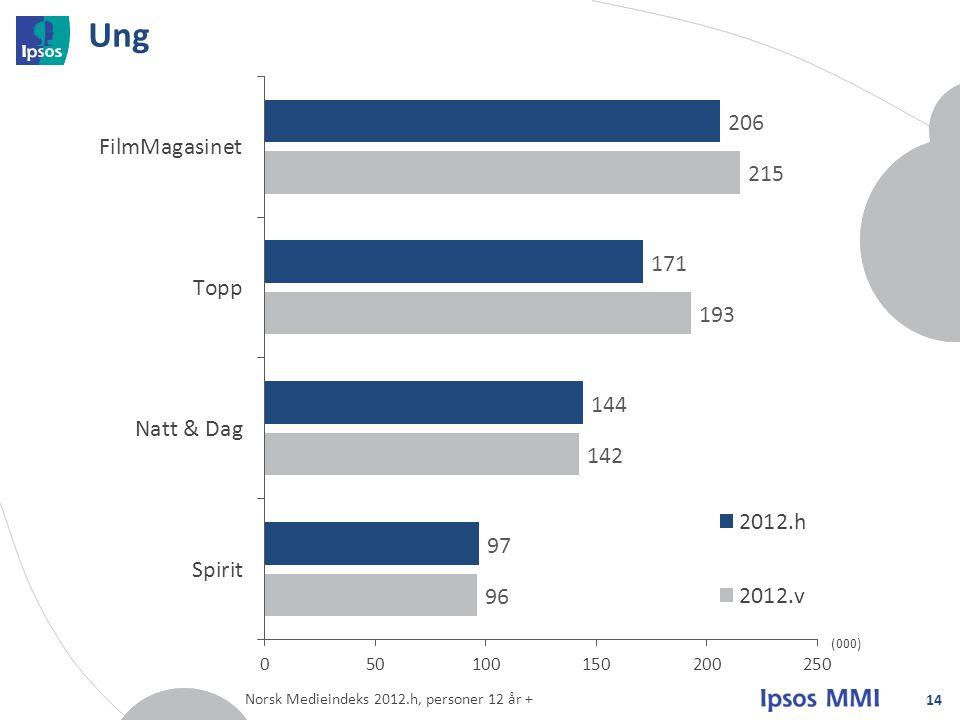 Ung 14 (000) Norsk Medieindeks 2012.h, personer 12 år +
