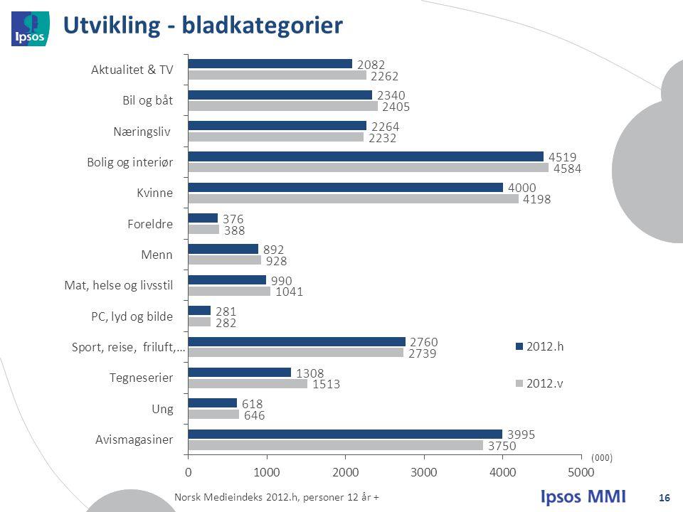 Utvikling - bladkategorier 16 (000) Norsk Medieindeks 2012.h, personer 12 år +