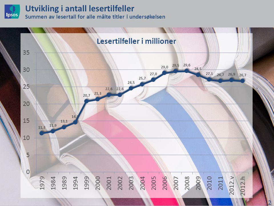 Utvikling i antall lesertilfeller Summen av lesertall for alle målte titler i undersøkelsen 2