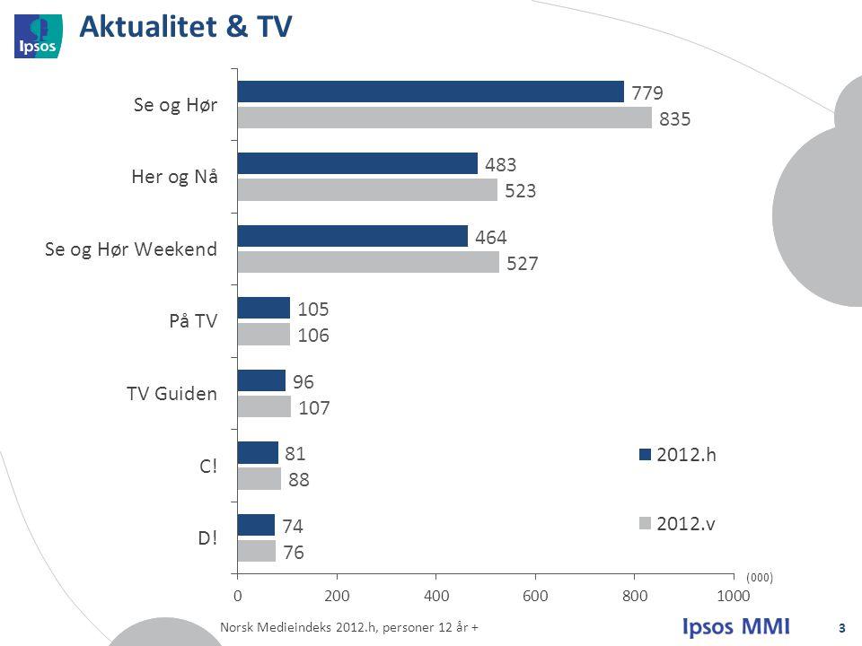Aktualitet & TV Norsk Medieindeks 2012.h, personer 12 år + 3 (000)
