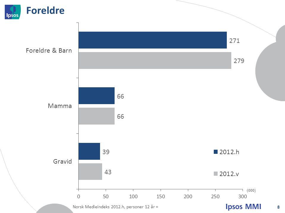 Foreldre 8 (000) Norsk Medieindeks 2012.h, personer 12 år +