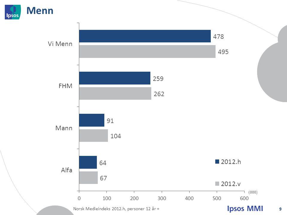Menn 9 (000) Norsk Medieindeks 2012.h, personer 12 år +