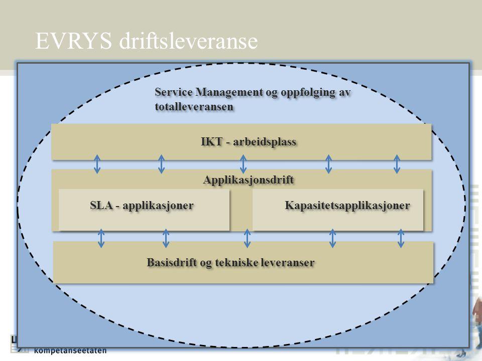 EVRYS driftsleveranse Service Management og oppfølging av totalleveransen IKT - arbeidsplass Basisdrift og tekniske leveranser Applikasjonsdrift SLA -