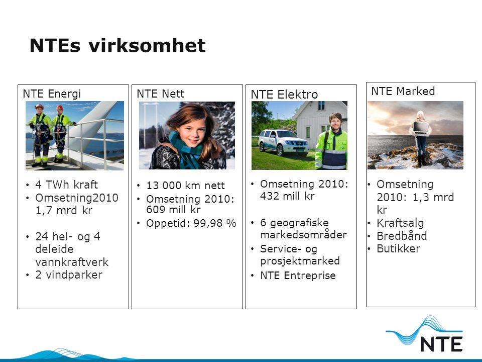 NTEs virksomhet NTE EnergiNTE Nett NTE Elektro NTE Marked • 4 TWh kraft • Omsetning2010 1,7 mrd kr • 24 hel- og 4 deleide vannkraftverk • 2 vindparker