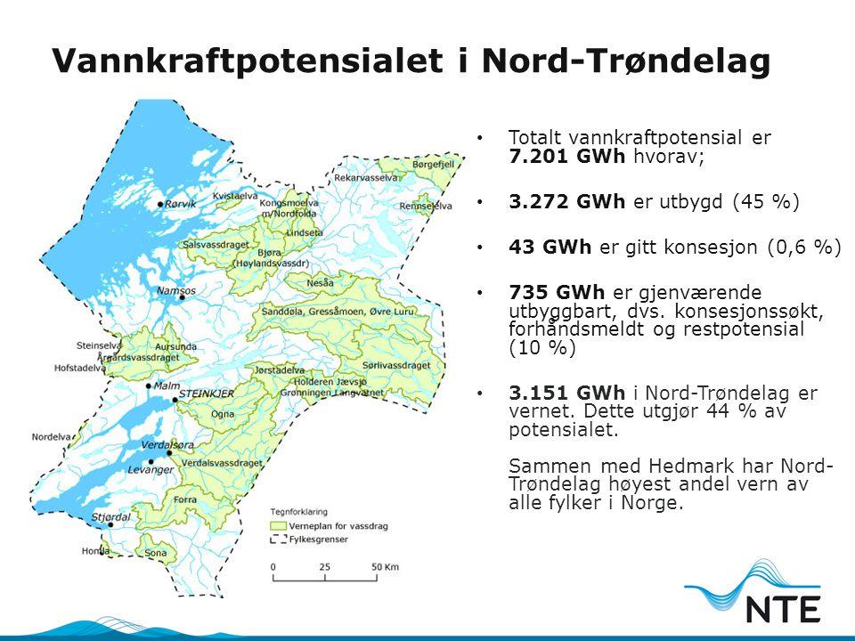 Vannkraftpotensialet i Nord-Trøndelag • Totalt vannkraftpotensial er 7.201 GWh hvorav; • 3.272 GWh er utbygd (45 %) • 43 GWh er gitt konsesjon (0,6 %)