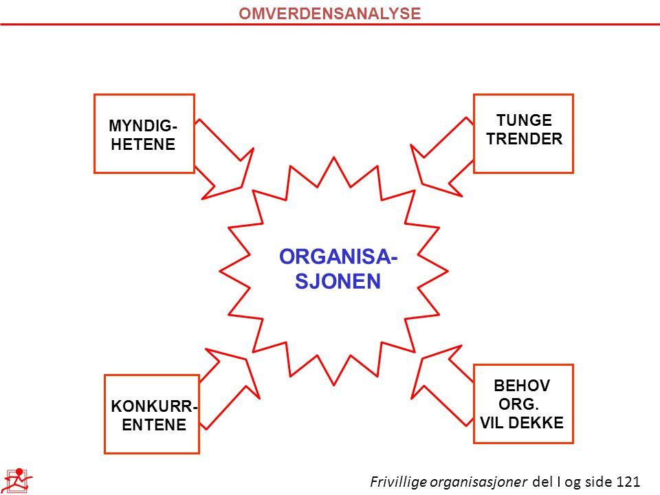 ORGANISA- SJONEN BEHOV ORG. VIL DEKKE KONKURR- ENTENE TUNGE TRENDER MYNDIG- HETENE OMVERDENSANALYSE Frivillige organisasjoner del I og side 121