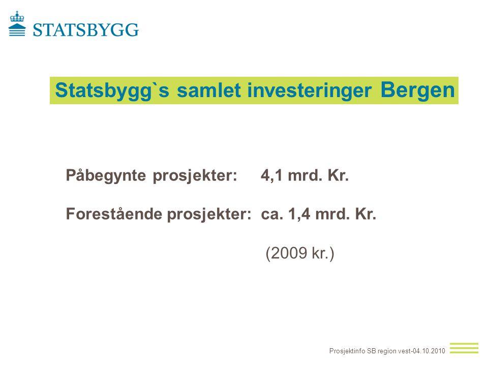 Statsbygg`s samlet investeringer Bergen Prosjektinfo SB region vest-04.10.2010 Påbegynte prosjekter: 4,1 mrd. Kr. Forestående prosjekter:ca. 1,4 mrd.
