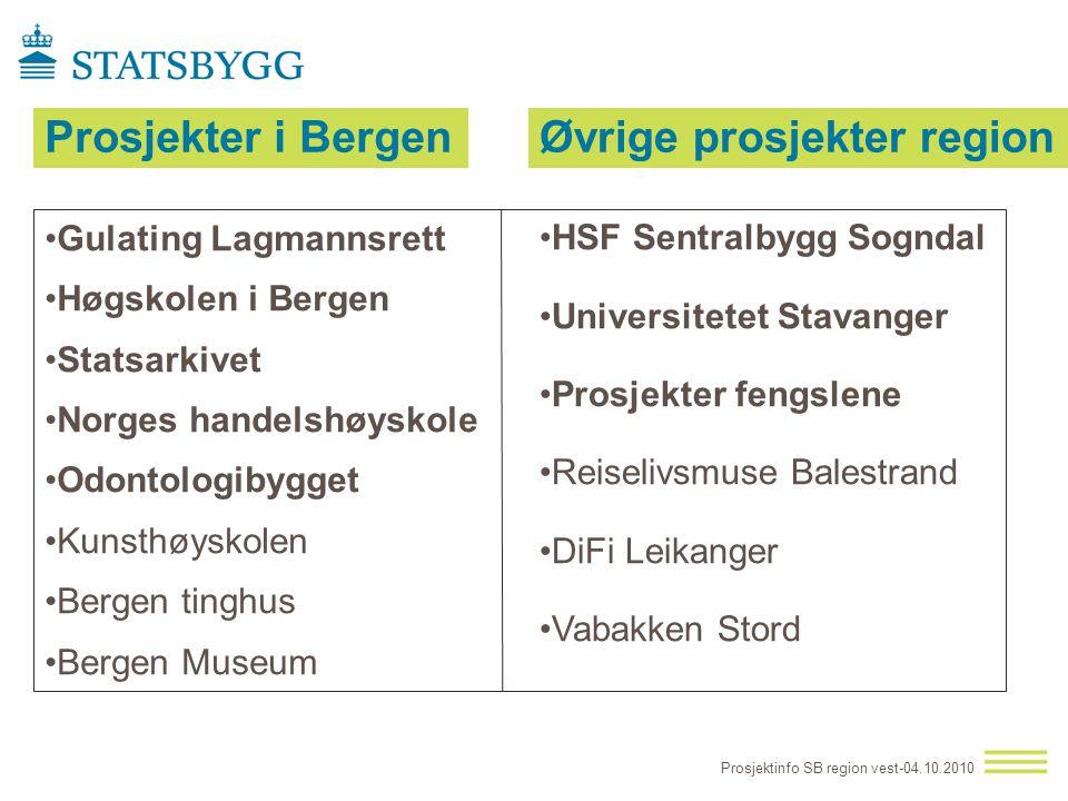 Prosjekter i Bergen Prosjektinfo SB region vest-04.10.2010 •HSF Sentralbygg Sogndal •Universitetet Stavanger •Prosjekter fengslene •Reiselivsmuse Bale