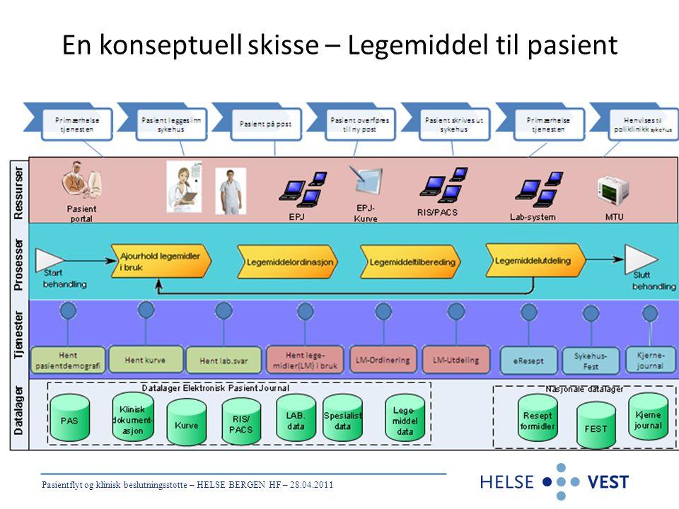 Pasientflyt og klinisk beslutningsstøtte – HELSE BERGEN HF – 28.04.2011 En konseptuell skisse – Legemiddel til pasient