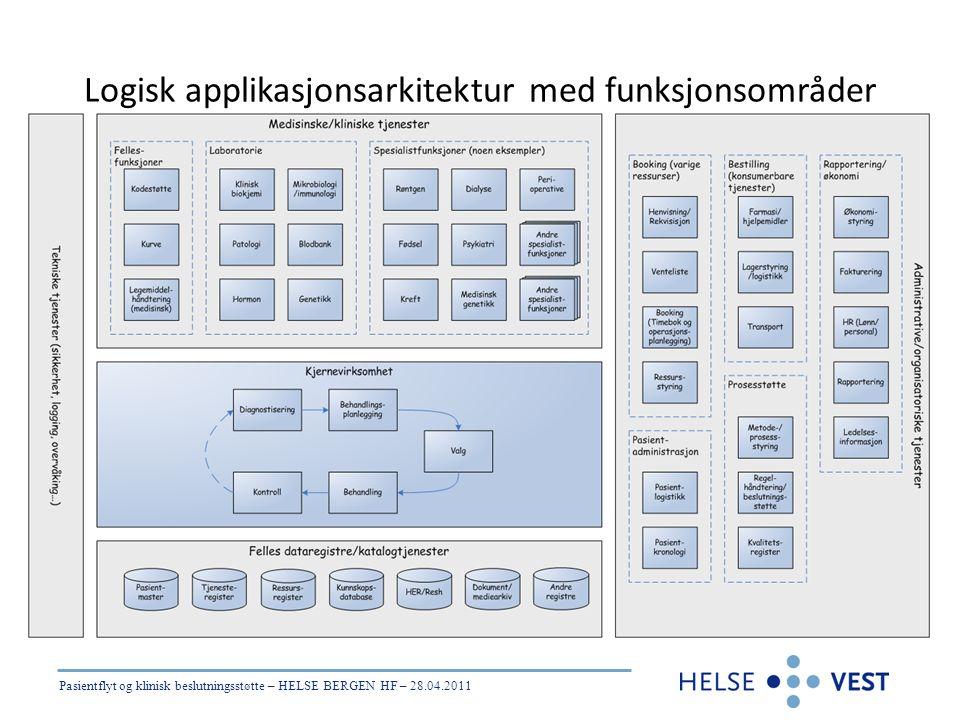 Pasientflyt og klinisk beslutningsstøtte – HELSE BERGEN HF – 28.04.2011 Logisk applikasjonsarkitektur med funksjonsområder