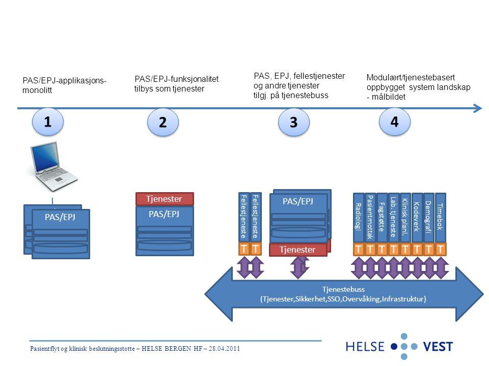 Pasientflyt og klinisk beslutningsstøtte – HELSE BERGEN HF – 28.04.2011 PAS/EPJ Tjenester Tjenestebuss (Tjenester,Sikkerhet,SSO,Overvåking,Infrastrukt