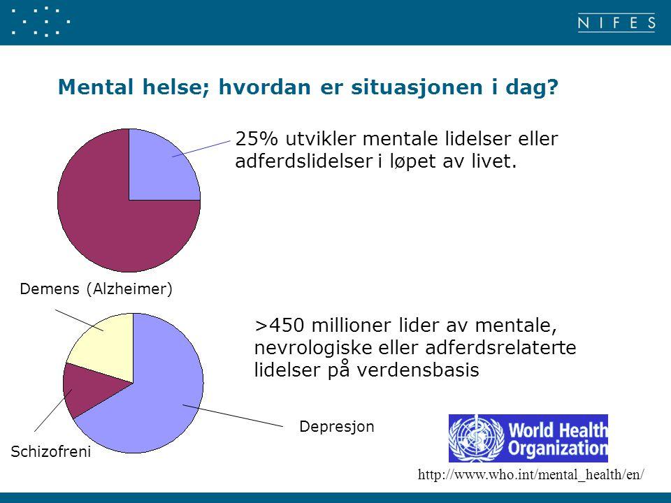 Mental helse; hvordan er situasjonen i dag? 25% utvikler mentale lidelser eller adferdslidelser i løpet av livet. >450 millioner lider av mentale, nev