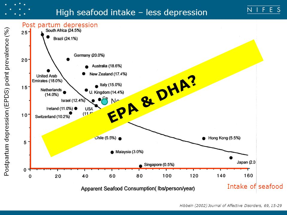 Postpartum depression (EPDS) point prevalence (%) Hibbeln (2002) Journal of Affective Disorders, 69, 15-29 Intake of seafood Post partum depression Norway High seafood intake – less depression EPA & DHA