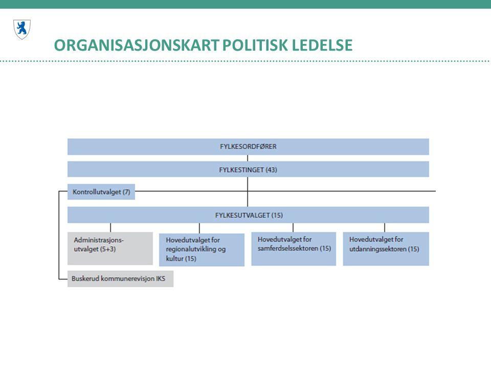 ORGANISASJONSKART POLITISK LEDELSE