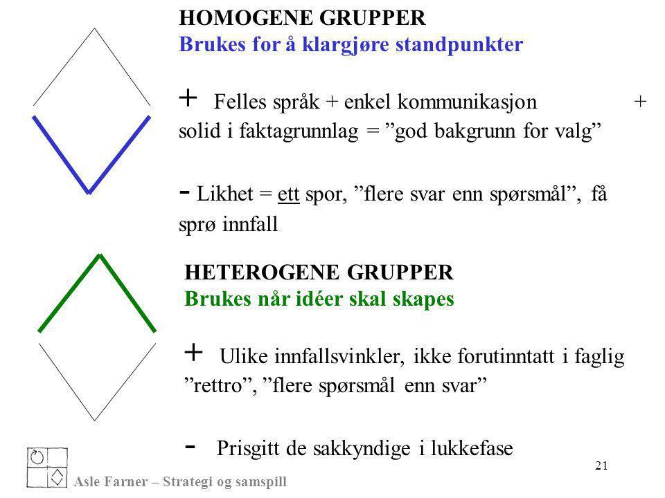 Asle Farner – Strategi og samspill 21 HOMOGENE GRUPPER Brukes for å klargjøre standpunkter + Felles språk + enkel kommunikasjon + solid i faktagrunnla