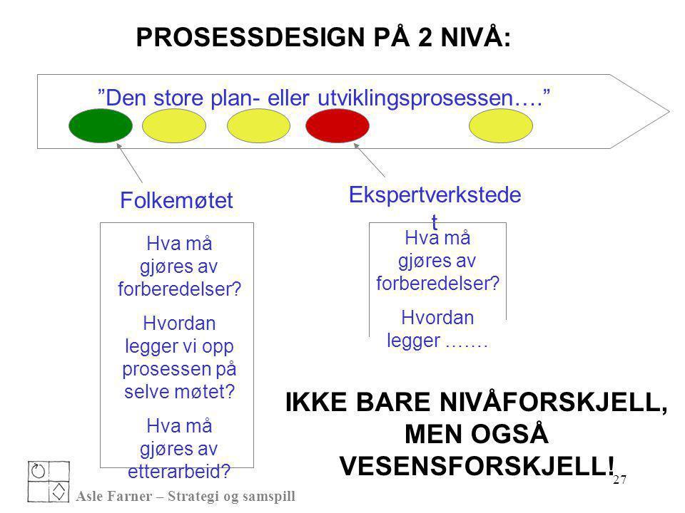 """Asle Farner – Strategi og samspill 27 """"Den store plan- eller utviklingsprosessen…."""" Folkemøtet Hva må gjøres av forberedelser? Hvordan legger vi opp p"""