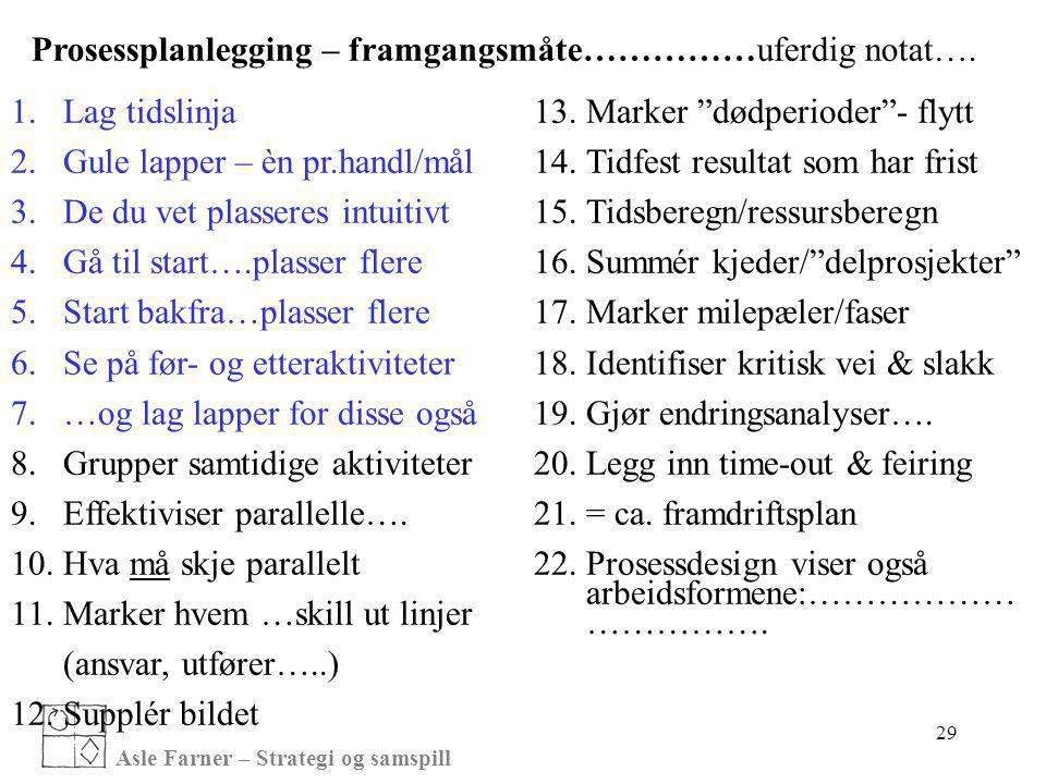 Asle Farner – Strategi og samspill 29 Prosessplanlegging – framgangsmåte……………uferdig notat…. 1.Lag tidslinja 2.Gule lapper – èn pr.handl/mål 3.De du v