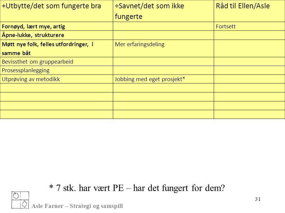 Asle Farner – Strategi og samspill 31 +Utbytte/det som fungerte bra ÷Savnet/det som ikke fungerte Råd til Ellen/Asle Fornøyd, lært mye, artigFortsett