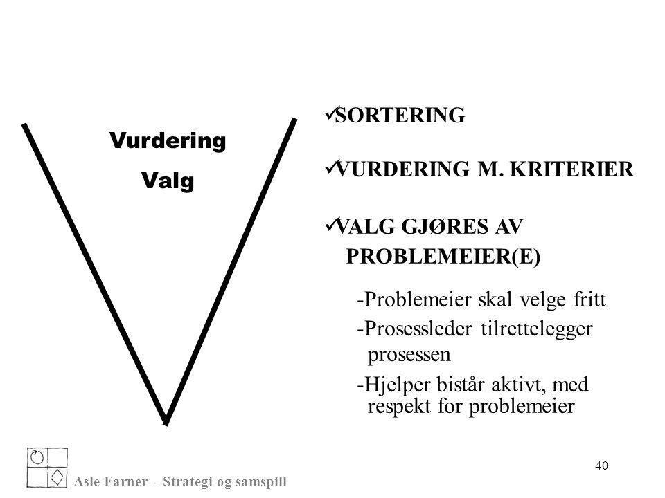 Asle Farner – Strategi og samspill 40 Vurdering Valg  SORTERING  VURDERING M. KRITERIER  VALG GJØRES AV PROBLEMEIER(E) -Problemeier skal velge frit
