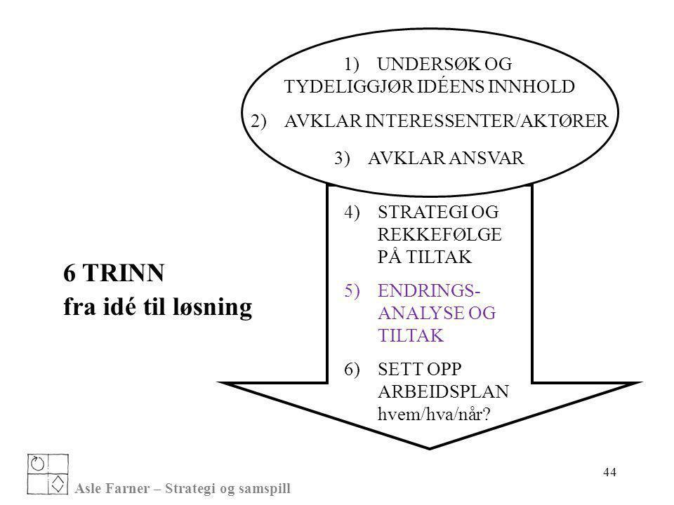 Asle Farner – Strategi og samspill 44 1)UNDERSØK OG TYDELIGGJØR IDÉENS INNHOLD 2)AVKLAR INTERESSENTER/AKTØRER 3)AVKLAR ANSVAR 4)STRATEGI OG REKKEFØLGE
