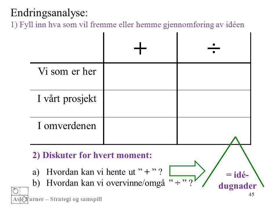 Asle Farner – Strategi og samspill 45 Endringsanalyse: 1) Fyll inn hva som vil fremme eller hemme gjennomføring av idéen +÷ Vi som er her I vårt prosj