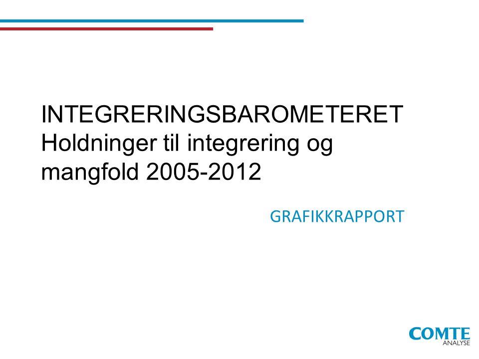 INTEGRERINGSBAROMETERET Holdninger til integrering og mangfold 2005-2012 GRAFIKKRAPPORT