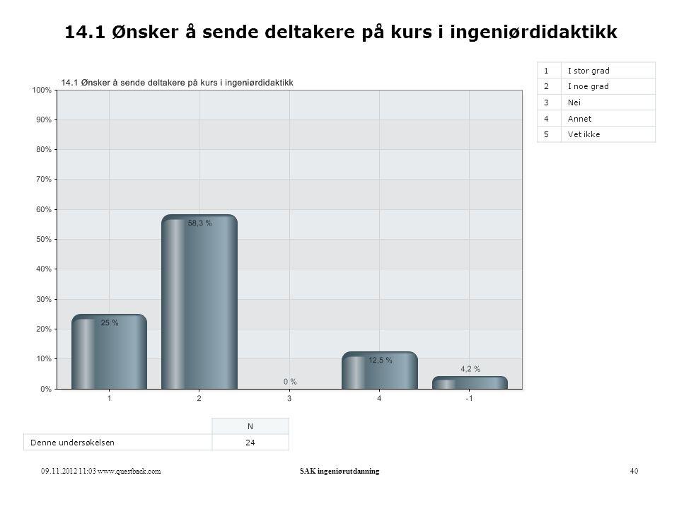 09.11.2012 11:03 www.questback.comSAK ingeniørutdanning40 14.1 Ønsker å sende deltakere på kurs i ingeniørdidaktikk 1I stor grad 2I noe grad 3Nei 4Ann