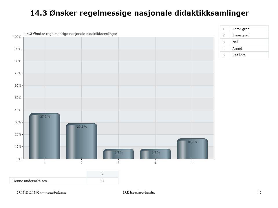 09.11.2012 11:03 www.questback.comSAK ingeniørutdanning42 14.3 Ønsker regelmessige nasjonale didaktikksamlinger 1I stor grad 2I noe grad 3Nei 4Annet 5