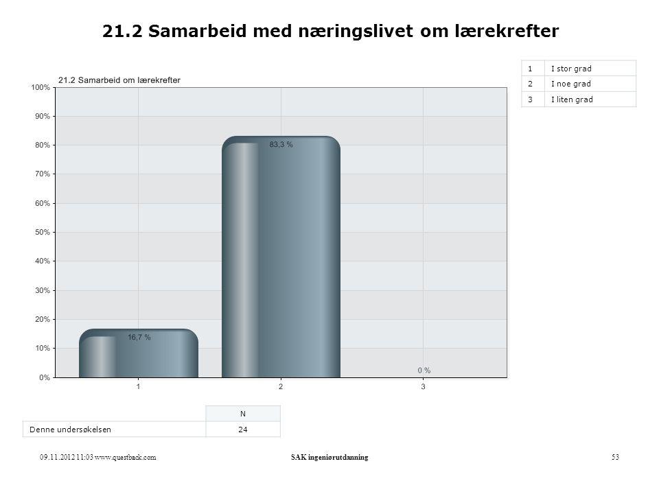 09.11.2012 11:03 www.questback.comSAK ingeniørutdanning53 21.2 Samarbeid med næringslivet om lærekrefter 1I stor grad 2I noe grad 3I liten grad N Denn