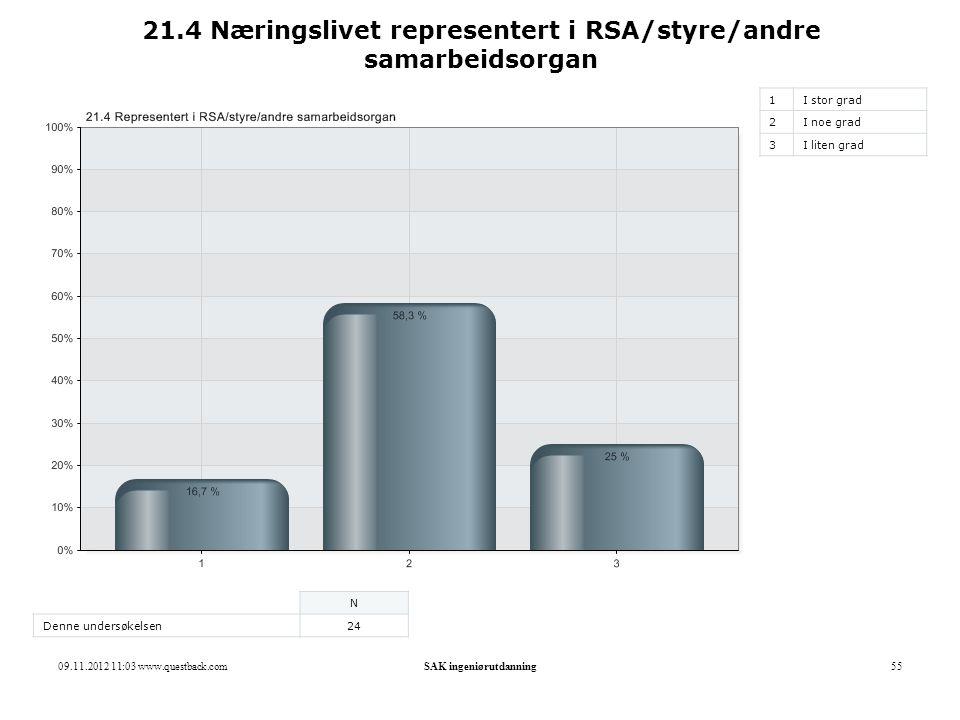 09.11.2012 11:03 www.questback.comSAK ingeniørutdanning55 21.4 Næringslivet representert i RSA/styre/andre samarbeidsorgan 1I stor grad 2I noe grad 3I
