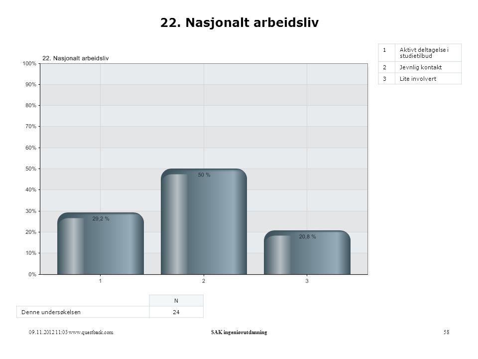 09.11.2012 11:03 www.questback.comSAK ingeniørutdanning58 22. Nasjonalt arbeidsliv 1Aktivt deltagelse i studietilbud 2Jevnlig kontakt 3Lite involvert