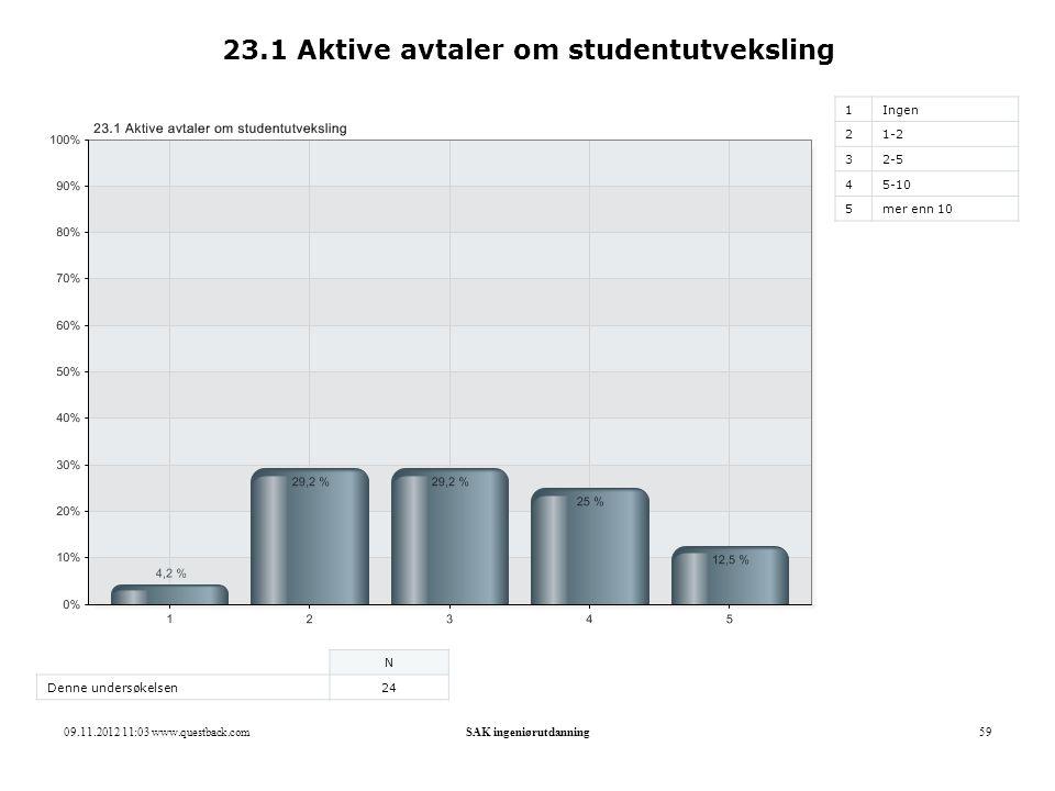 09.11.2012 11:03 www.questback.comSAK ingeniørutdanning59 23.1 Aktive avtaler om studentutveksling 1Ingen 21-2 32-5 45-10 5mer enn 10 N Denne undersøkelsen24