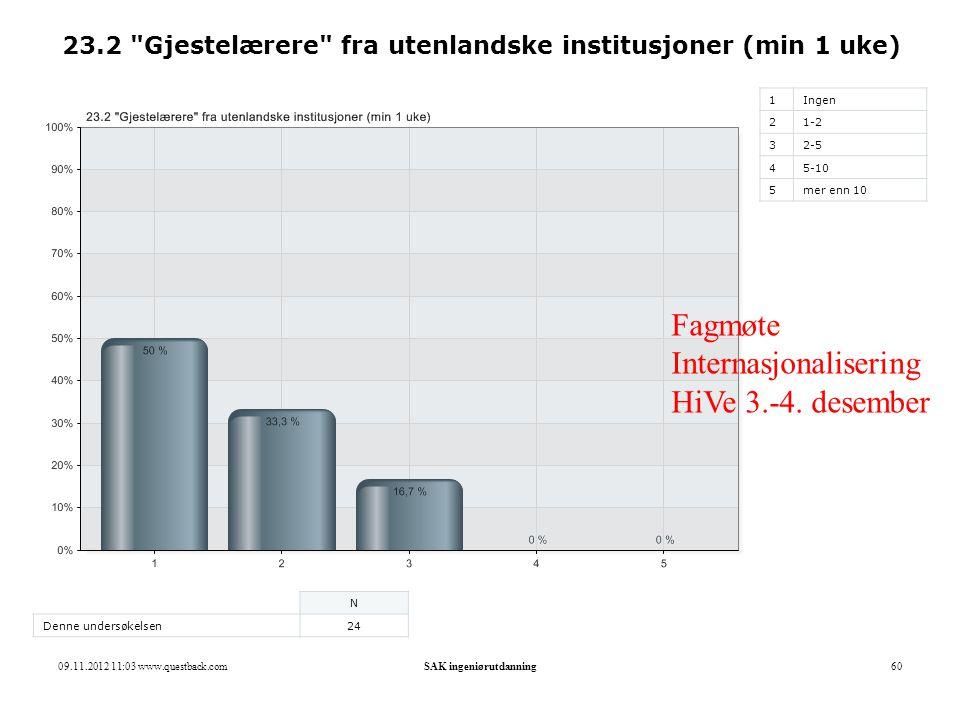 09.11.2012 11:03 www.questback.comSAK ingeniørutdanning60 23.2 Gjestelærere fra utenlandske institusjoner (min 1 uke) 1Ingen 21-2 32-5 45-10 5mer enn 10 N Denne undersøkelsen24 Fagmøte Internasjonalisering HiVe 3.-4.