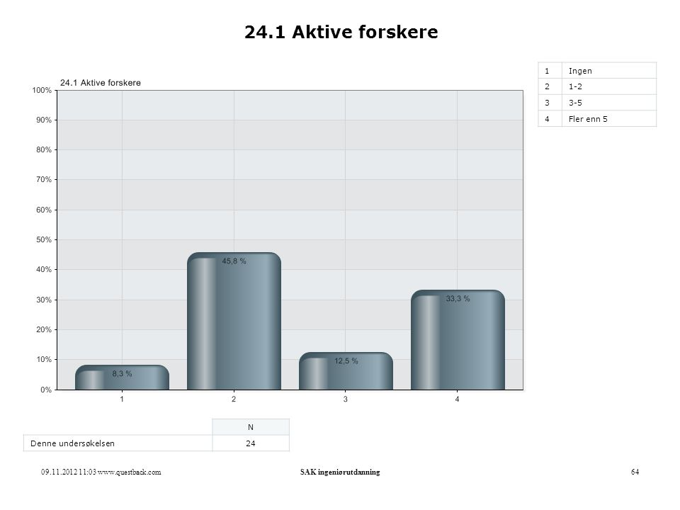09.11.2012 11:03 www.questback.comSAK ingeniørutdanning64 24.1 Aktive forskere 1Ingen 21-2 33-5 4Fler enn 5 N Denne undersøkelsen24