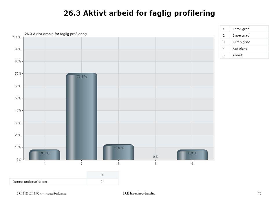 09.11.2012 11:03 www.questback.comSAK ingeniørutdanning73 26.3 Aktivt arbeid for faglig profilering 1I stor grad 2I noe grad 3I liten grad 4Bør økes 5
